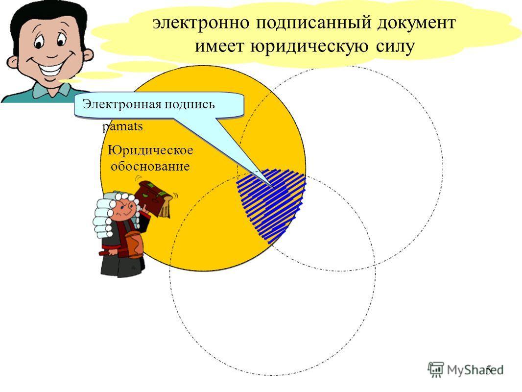 Juridiskais pamats электронно подписанный документ имеет юридическую силу Электронная подпись 5 Юридическое обоснование
