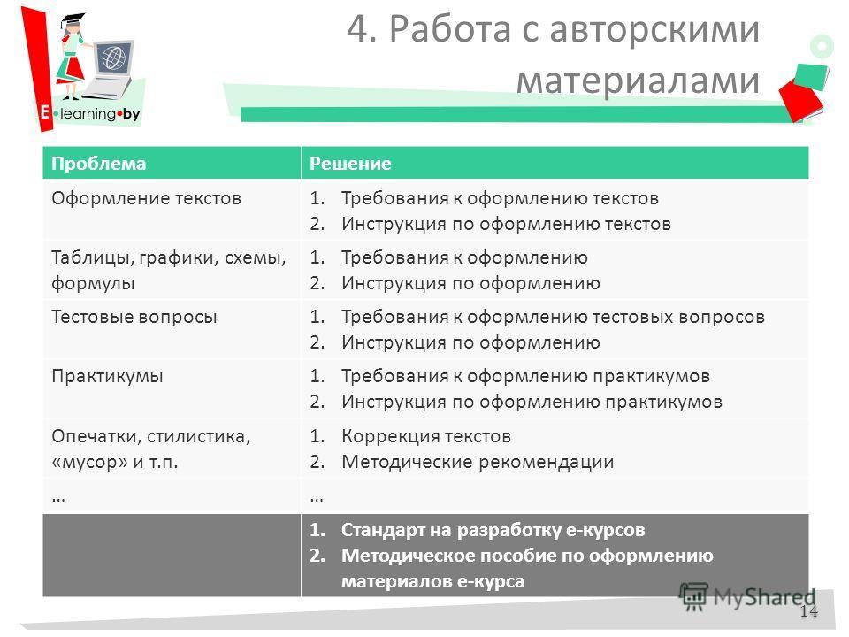 4. Работа с авторскими материалами 14 ПроблемаРешение Оформление текстов1.Требования к оформлению текстов 2.Инструкция по оформлению текстов Таблицы, графики, схемы, формулы 1.Требования к оформлению 2.Инструкция по оформлению Тестовые вопросы1.Требо