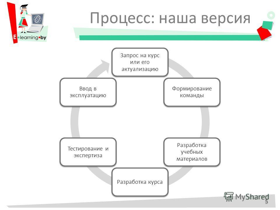 Процесс: наша версия 5 5 Запрос на курс или его актуализацию Формирование команды Разработка учебных материалов Разработка курса Тестирование и экспертиза Ввод в эксплуатацию