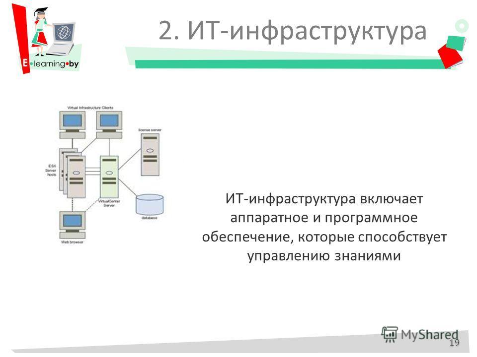 ИТ-инфраструктура включает аппаратное и программное обеспечение, которые способствует управлению знаниями 2. ИТ-инфраструктура 19