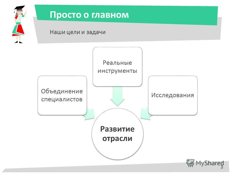 Просто о главном Наши цели и задачи 3 3 Развитие отрасли Объединение специалистов Реальные инструменты Исследования