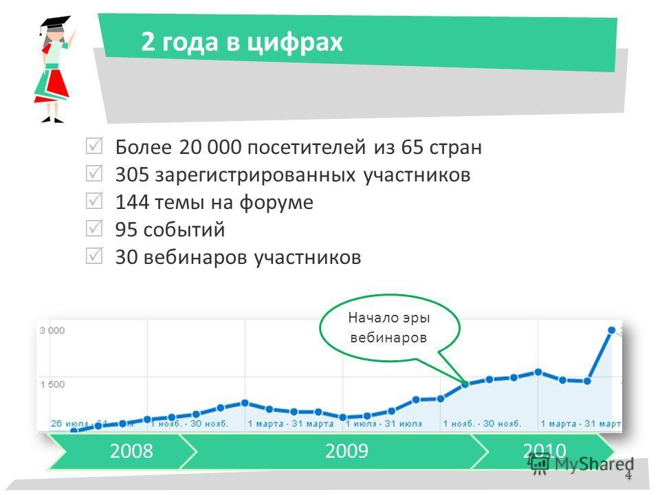 2 года в цифрах 4 4 Более 20 000 посетителей из 65 стран 305 зарегистрированных участников 144 темы на форуме 95 событий 30 вебинаров участников Начало эры вебинаров 200820092010