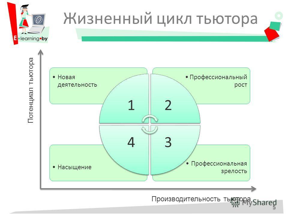 Жизненный цикл тьютора Профессиональная зрелость Насыщение Профессиональный рост Новая деятельность 12 34 5 5 Потенциал тьютора Производительность тьютора
