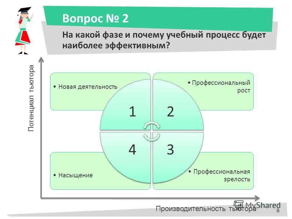 Вопрос 2 На какой фазе и почему учебный процесс будет наиболее эффективным? Профессиональная зрелость Насыщение Профессиональный рост Новая деятельность 12 34 6 6 Потенциал тьютора Производительность тьютора