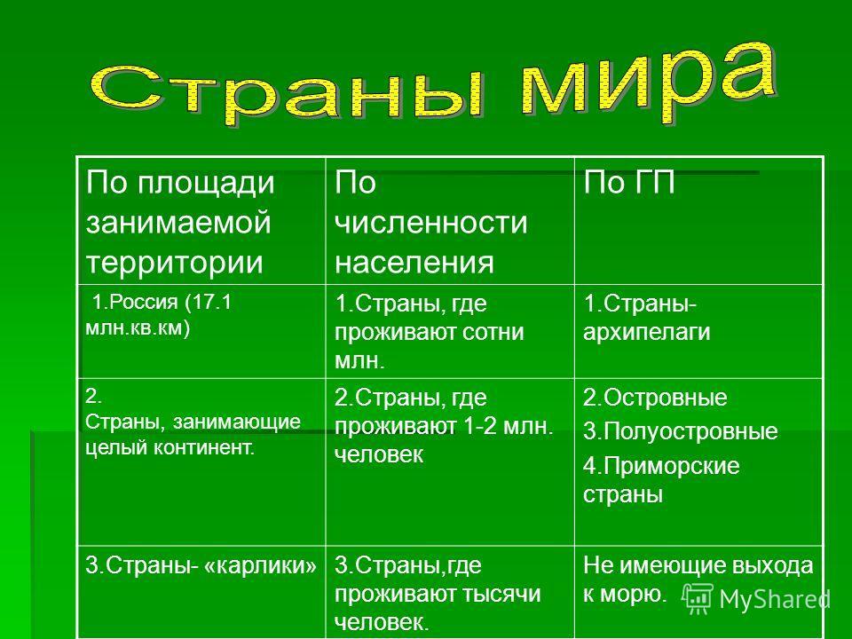 По площади занимаемой территории По численности населения По ГП 1.Россия (17.1 млн.кв.км) 1.Страны, где проживают сотни млн. 1.Страны- архипелаги 2. Страны, занимающие целый континент. 2.Страны, где проживают 1-2 млн. человек 2.Островные 3.Полуостров