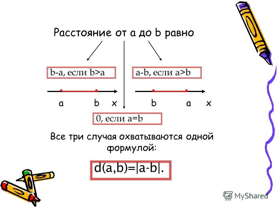 Расстояние от a до b равно ххabbа.... b-a, если b>aa-b, если a>b 0, если a=b d(a,b)=|a-b|. Все три случая охватываются одной формулой: