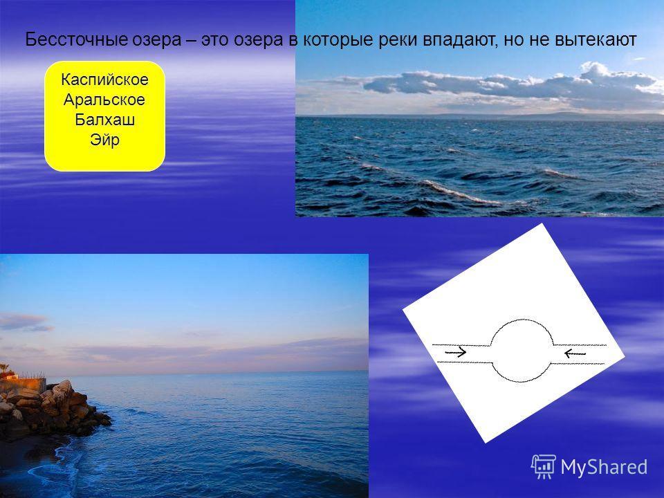 Бессточные озера – это озера в которые реки впадают, но не вытекают Каспийское Аральское Балхаш Эйр