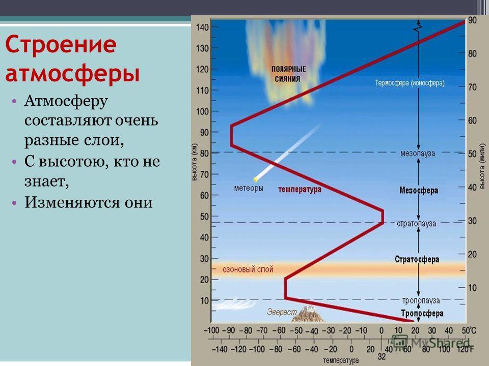 Строение атмосферы Атмосферу составляют очень разные слои, С высотою, кто не знает, Изменяются они