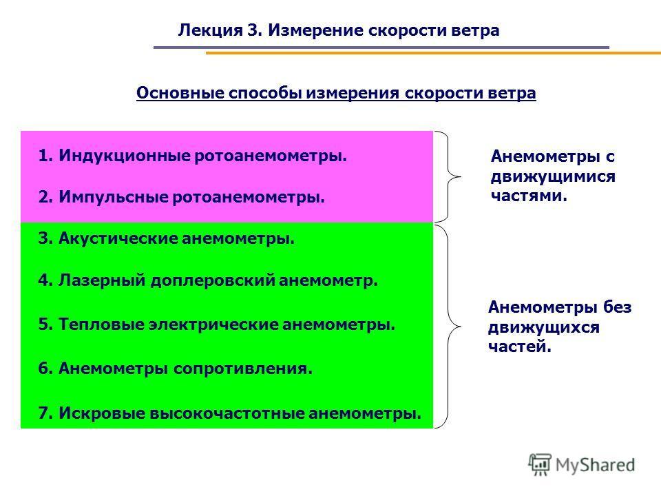 Основные способы измерения скорости ветра 1. Индукционные ротоанемометры. 2. Импульсные ротоанемометры. 3. Акустические анемометры. 4. Лазерный доплеровский анемометр. 5. Тепловые электрические анемометры. 6. Анемометры сопротивления. Анемометры с дв