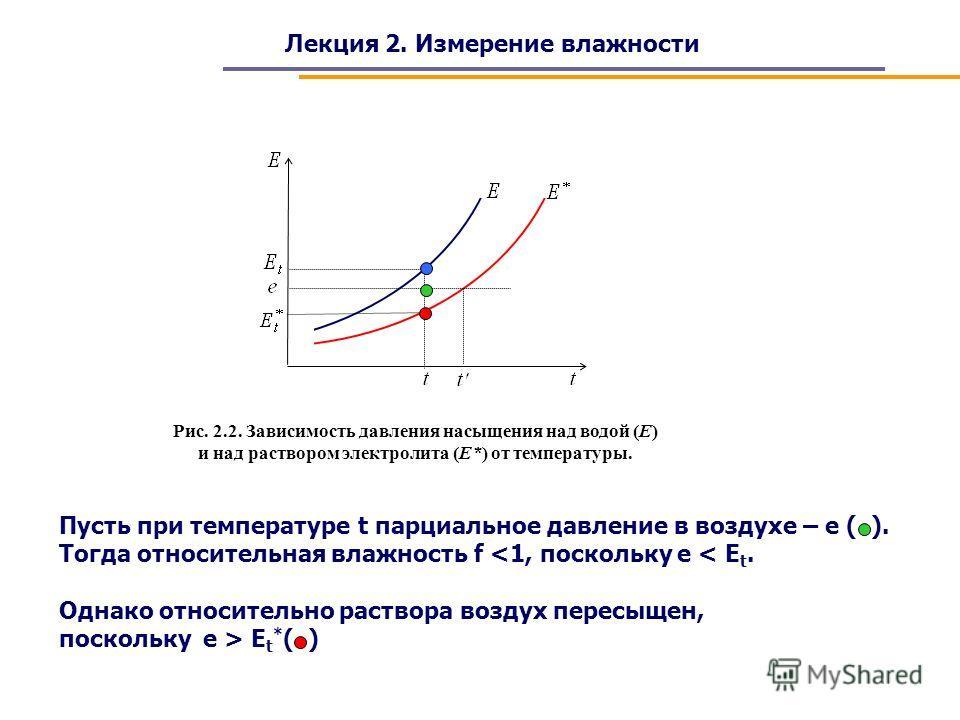Лекция 2. Измерение влажности Рис. 2.2. Зависимость давления насыщения над водой (Е) и над раствором электролита (Е*) от температуры. Пусть при температуре t парциальное давление в воздухе – e ( ). Тогда относительная влажность f  E t * ( )