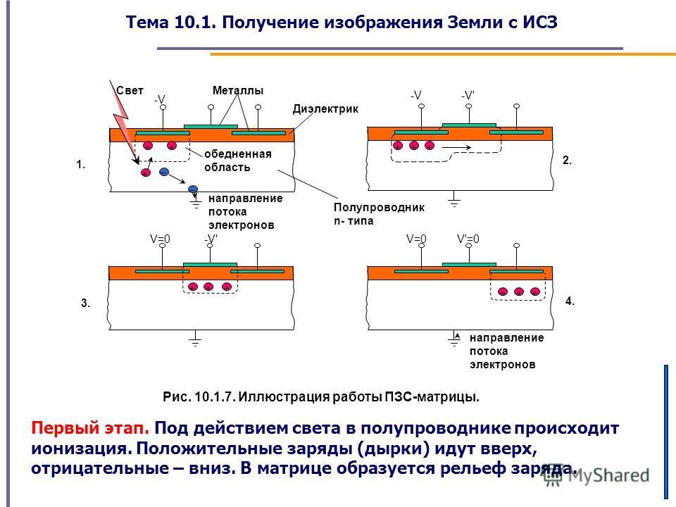 Тема 10.1. Получение изображения Земли с ИСЗ Рис. 10.1.7. Иллюстрация работы ПЗС-матрицы. Первый этап. Под действием света в полупроводнике происходит ионизация. Положительные заряды (дырки) идут вверх, отрицательные – вниз. В матрице образуется рель
