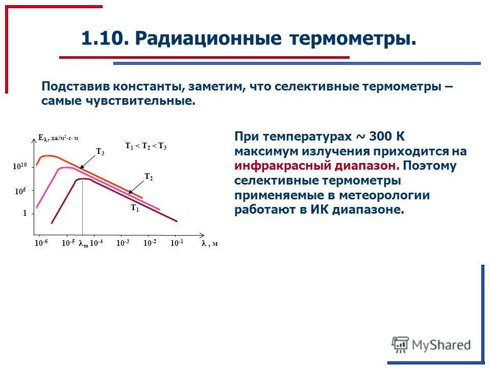 1.10. Радиационные термометры. Подставив константы, заметим, что селективные термометры – самые чувствительные. T1 T1, м E, дж/м 2 с м 10 -6 10 -5 m 10 -4 10 -3 10 -2 10 -1 10 5 1 10 T2 T2 T3 T3 T 1 < T 2 < T 3 При температурах ~ 300 К максимум излуч