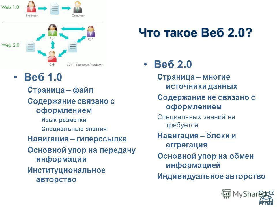 Что такое Веб 2.0? Веб 1.0 Страница – файл Содержание связано с оформлением Язык разметки Специальные знания Навигация – гиперссылка Основной упор на передачу информации Институциональное авторство Веб 2.0 Страница – многие источники данных Содержани