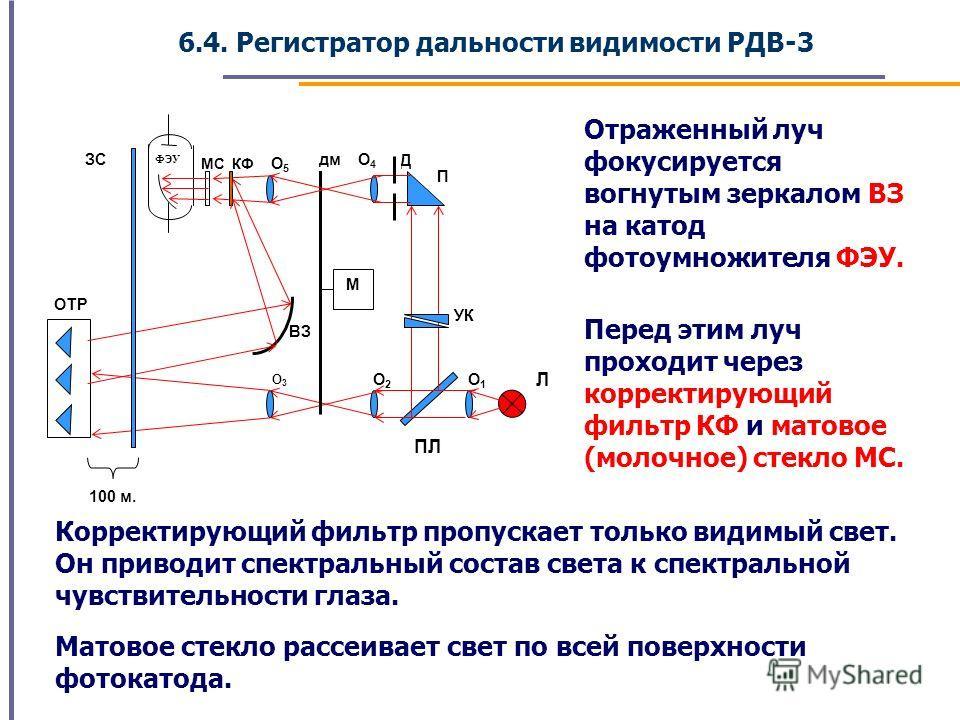 6.4. Регистратор дальности видимости РДВ-3 ФЭУ Д ЗС УК ОТР 100 м. Л O3O3 ВЗ O2O2 O1O1 П МС КФ O 5 M дмO4O4 ПЛ Отраженный луч фокусируется вогнутым зеркалом ВЗ на катод фотоумножителя ФЭУ. Перед этим луч проходит через корректирующий фильтр КФ и матов