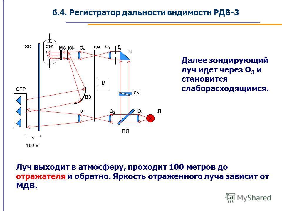 6.4. Регистратор дальности видимости РДВ-3 Далее зондирующий луч идет через О 3 и становится слаборасходящимся. Луч выходит в атмосферу, проходит 100 метров до отражателя и обратно. Яркость отраженного луча зависит от МДВ. ФЭУ Д ЗС УК ОТР 100 м. Л O3