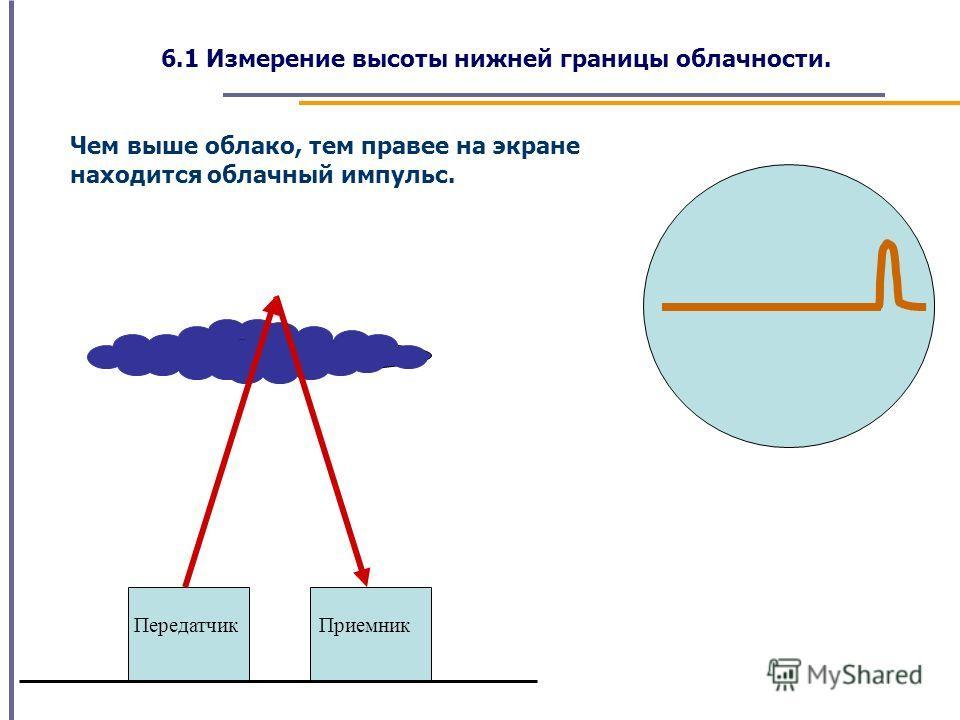 6.1 Измерение высоты нижней границы облачности. Чем выше облако, тем правее на экране находится облачный импульс. ПередатчикПриемник
