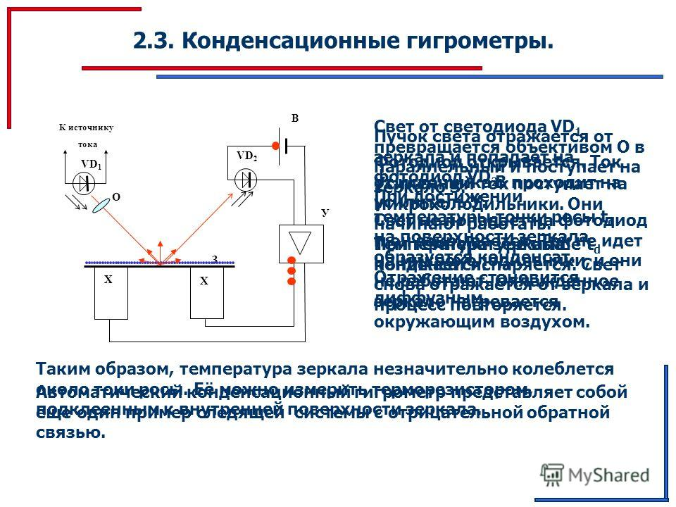 2.3. Конденсационные гигрометры. К источнику тока VD 1 О VD 2 B У З Х Х Свет от светодиода VD 1 превращается объективом О в параллельный и поступает на зеркало З. Пучок света отражается от зеркала и попадает на фотодиод VD 2. Фотодиод открывается. То