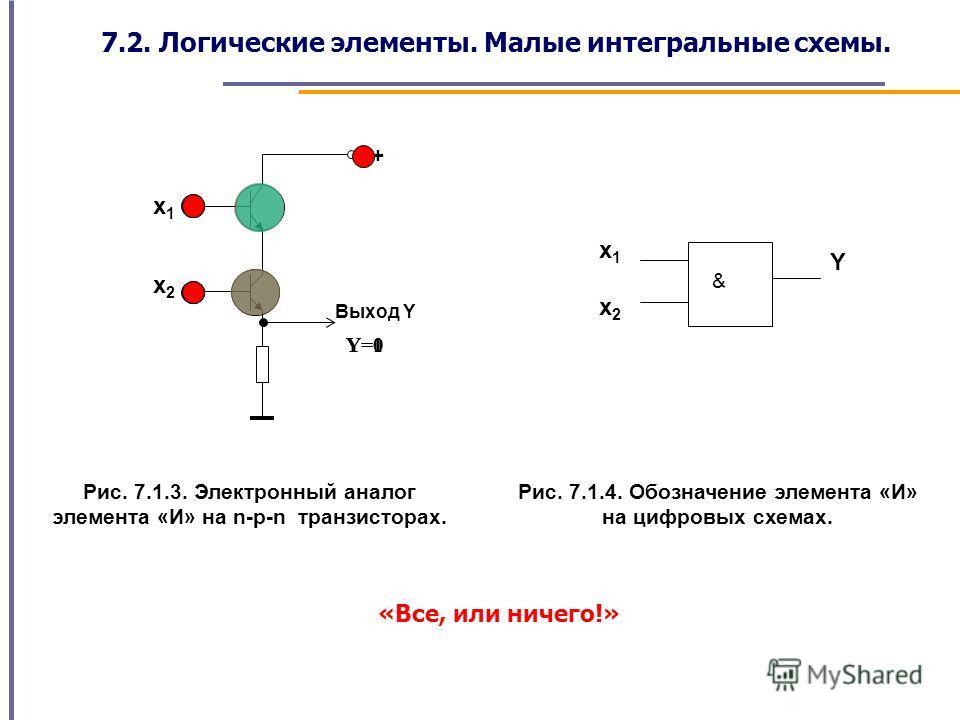 Выход Y х1х1 х2х2 + Рис. 7.1.3. Электронный аналог элемента «И» на n-p-n транзисторах. Y=0 Y=1 & х1х1 х2х2 Y Рис. 7.1.4. Обозначение элемента «И» на цифровых схемах. «Все, или ничего!» 7.2. Логические элементы. Малые интегральные схемы.
