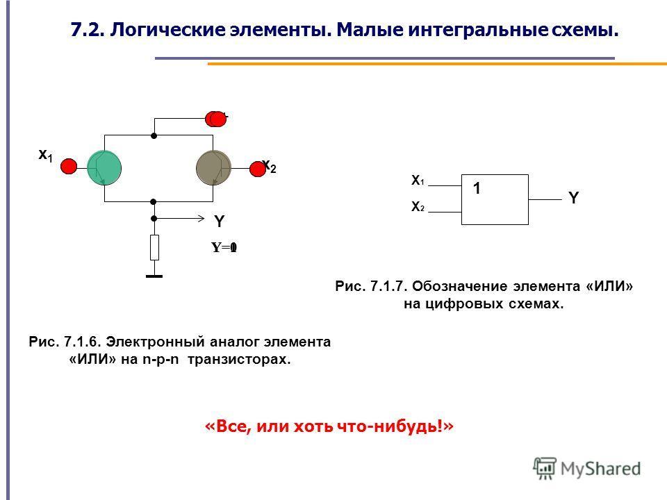 x1x1 x2x2 Y + Рис. 7.1.6. Электронный аналог элемента «ИЛИ» на n-p-n транзисторах. Y=0Y=1 1 X1X1 X2X2 Y Рис. 7.1.7. Обозначение элемента «ИЛИ» на цифровых схемах. «Все, или хоть что-нибудь!» 7.2. Логические элементы. Малые интегральные схемы.