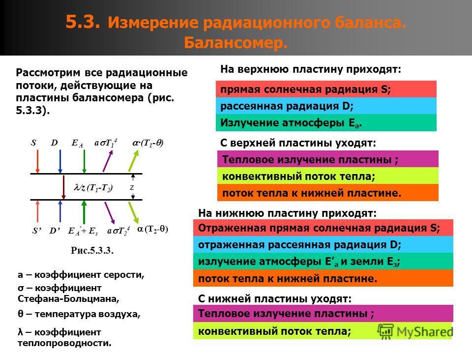 5.3. Измерение радиационного баланса. Балансомер. Рассмотрим все радиационные потоки, действующие на пластины балансомера (рис. 5.3.3). /z (T 1 -T 2 ) (T 2 - ) a T 2 4 a T 1 4 E A + E з ·(T 1 - ) E A DS SD Рис.5.3.3. z На верхнюю пластину приходят: п