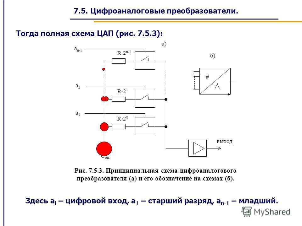 7.5. Цифроаналоговые преобразователи. a n-1 a1a1 U оп. R·2 n-1 R·2 1 R·2 0 a2a2 выход # б) а) Рис. 7.5.3. Принципиальная схема цифроаналогового преобразователя (а) и его обозначение на схемах (б). Тогда полная схема ЦАП (рис. 7.5.3): Здесь a i – цифр