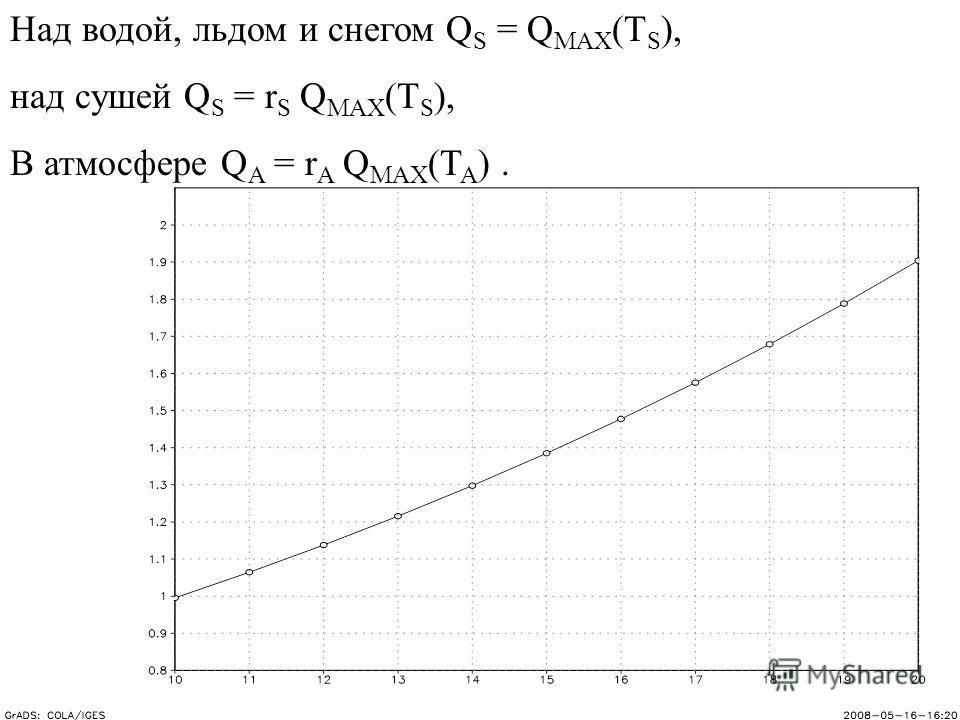 Над водой, льдом и снегом Q S = Q MAX (T S ), над сушей Q S = r S Q MAX (T S ), В атмосфере Q A = r A Q MAX (T A ).