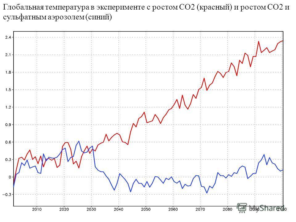 Глобальная температура в эксперименте с ростом СО2 (красный) и ростом СО2 и сульфатным аэрозолем (синий)