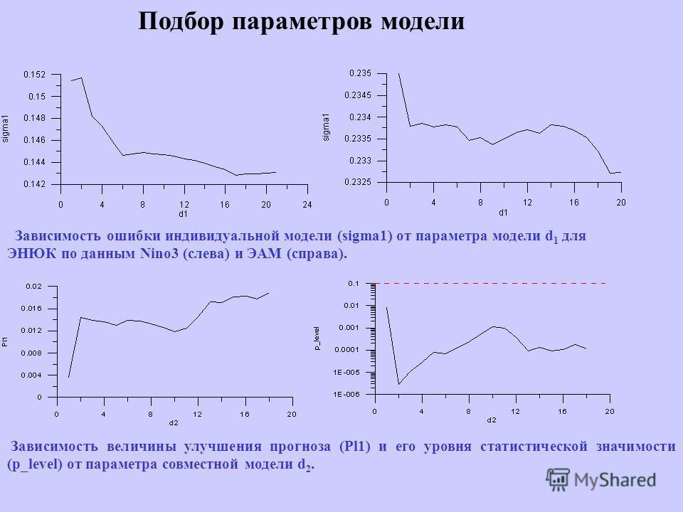 Зависимость ошибки индивидуальной модели (sigma1) от параметра модели d 1 для ЭНЮК по данным Nino3 (слева) и ЭАМ (справа). Зависимость величины улучшения прогноза (Pl1) и его уровня статистической значимости (p_level) от параметра совместной модели d