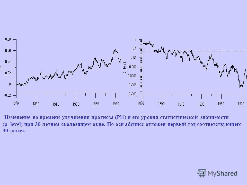 Изменение во времени улучшения прогноза (Pl1) и его уровня статистической значимости (p_level) при 30-летнем скользящем окне. По оси абсцисс отложен первый год соответствующего 30-летия.