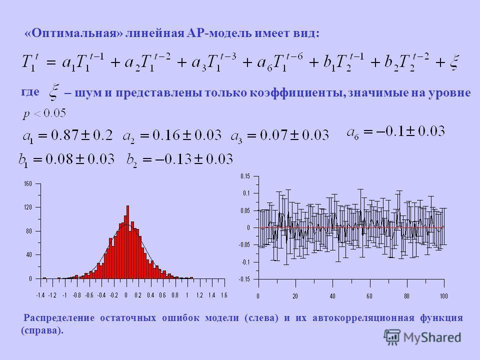 «Оптимальная» линейная АР-модель имеет вид: где – шум и представлены только коэффициенты, значимые на уровне Распределение остаточных ошибок модели (слева) и их автокорреляционная функция (справа).