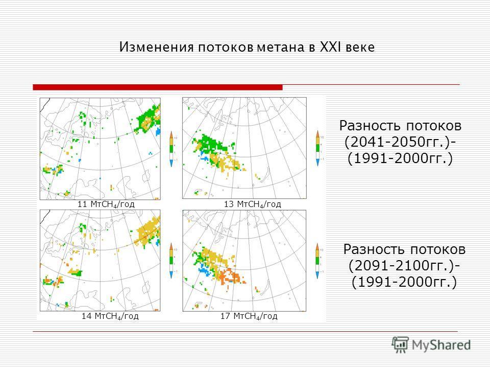 Изменения потоков метана в XXI веке а) Разность потоков (2041-2050гг.)- (1991-2000гг.) 14 МтСН 4 /год17 МтСН 4 /год Разность потоков (2091-2100гг.)- (1991-2000гг.) 13 МтСН 4 /год11 МтСН 4 /год