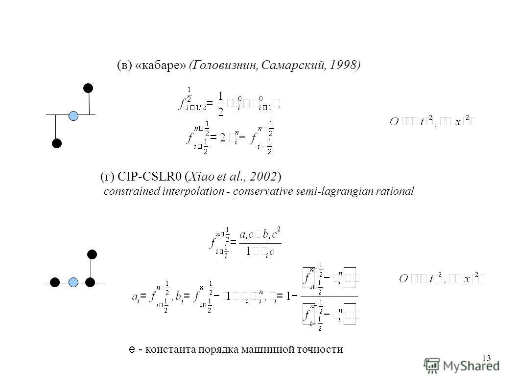 13 (г) CIP-CSLR0 (Xiao et al., 2002) constrained interpolation - conservative semi-lagrangian rational (в) «кабаре» (Головизнин, Самарский, 1998) e - константа порядка машинной точности