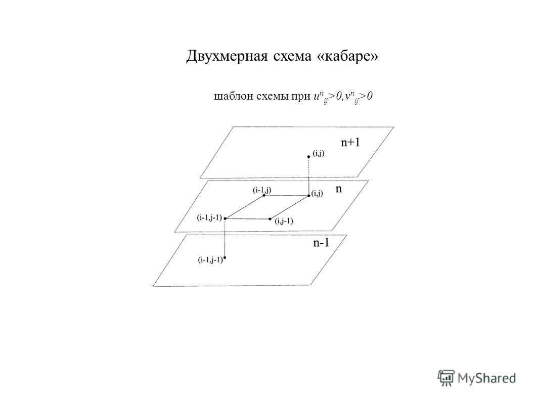 Двухмерная схема «кабаре» шаблон схемы при u n ij >0,v n ij >0