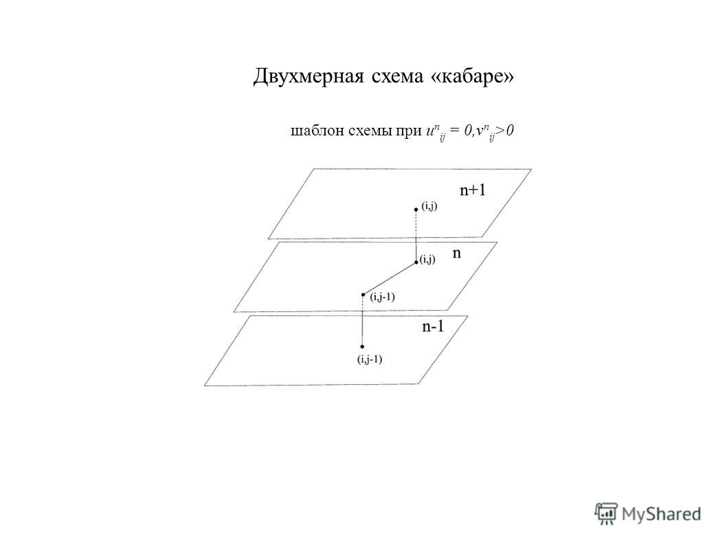 Двухмерная схема «кабаре» шаблон схемы при u n ij = 0,v n ij >0