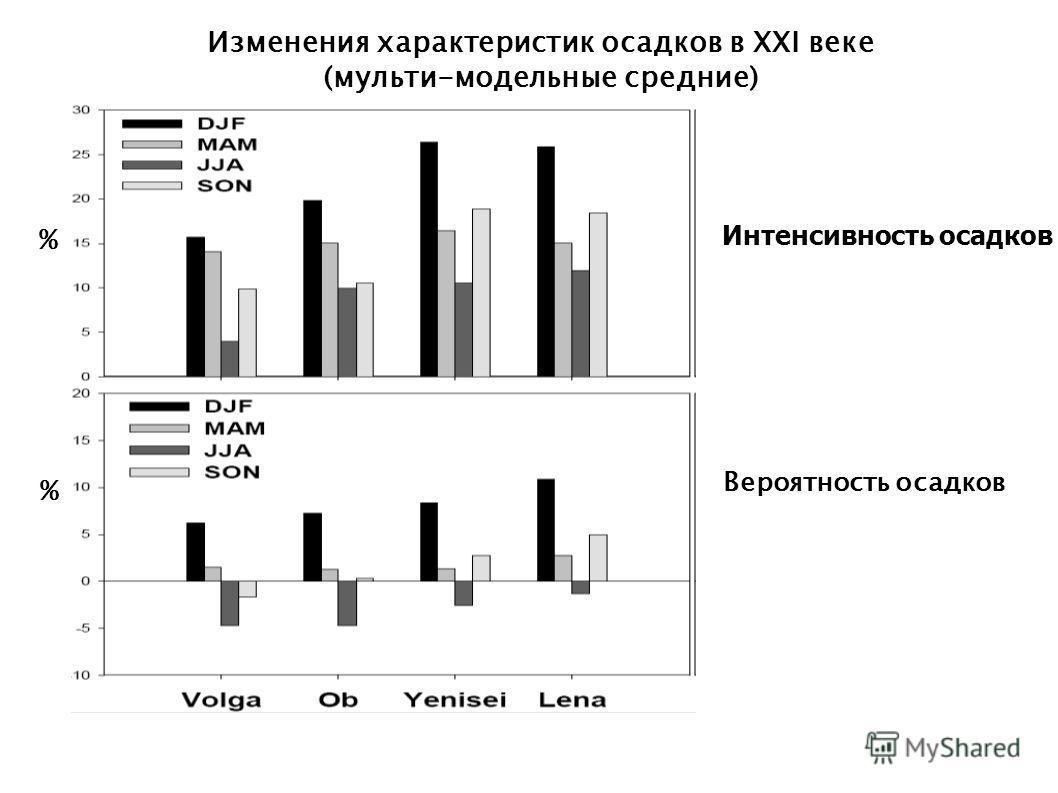 Интенсивность осадков Изменения характеристик осадков в ХХI веке (мульти-модельные средние) % % Вероятность осадков