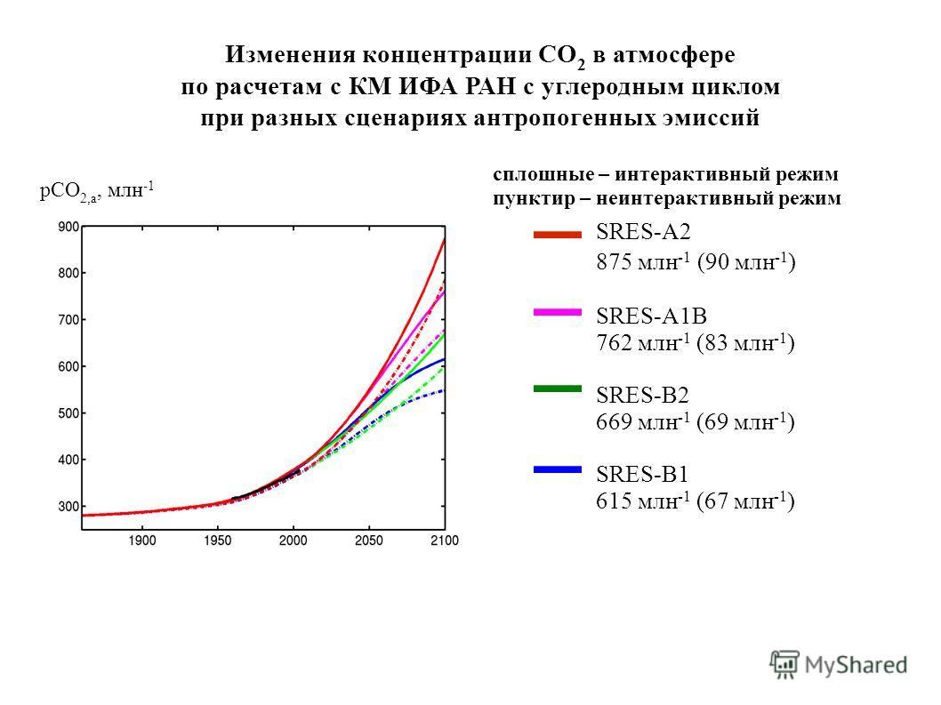 Изменения концентрации CO 2 в атмосфере по расчетам с КМ ИФА РАН с углеродным циклом при разных сценариях антропогенных эмиссий сплошные – интерактивный режим пунктир – неинтерактивный режим SRES-A2 875 млн -1 (90 млн -1 ) SRES-A1B 762 млн -1 (83 млн