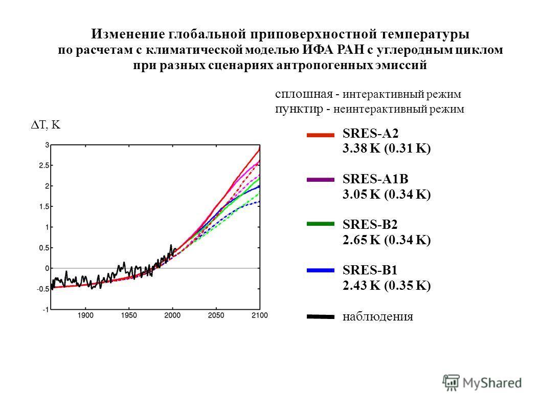 Изменение глобальной приповерхностной температуры по расчетам с климатической моделью ИФА РАН с углеродным циклом при разных сценариях антропогенных эмиссий сплошная - интерактивный режим пунктир - неинтерактивный режим SRES-A2 3.38 K (0.31 K) SRES-A