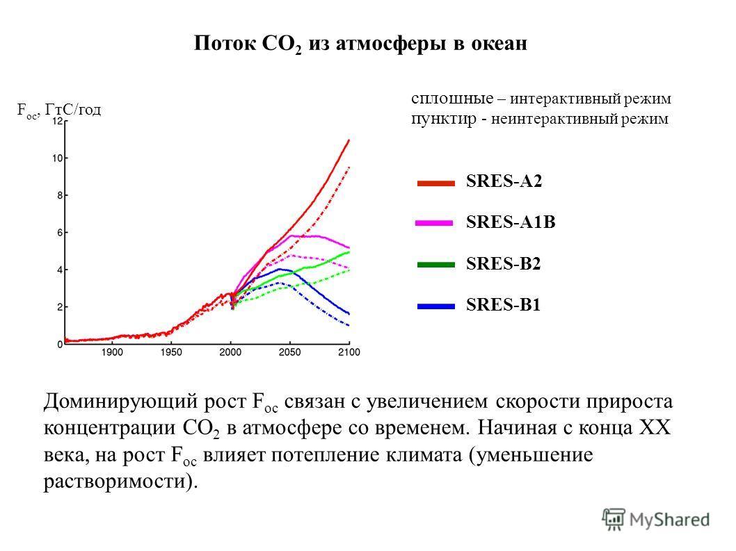Поток СО 2 из атмосферы в океан SRES-A2 SRES-A1B SRES-B2 SRES-B1 F oc, ГтС/год сплошные – интерактивный режим пунктир - неинтерактивный режим Доминирующий рост F oc связан с увеличением скорости прироста концентрации СО 2 в атмосфере со временем. Нач