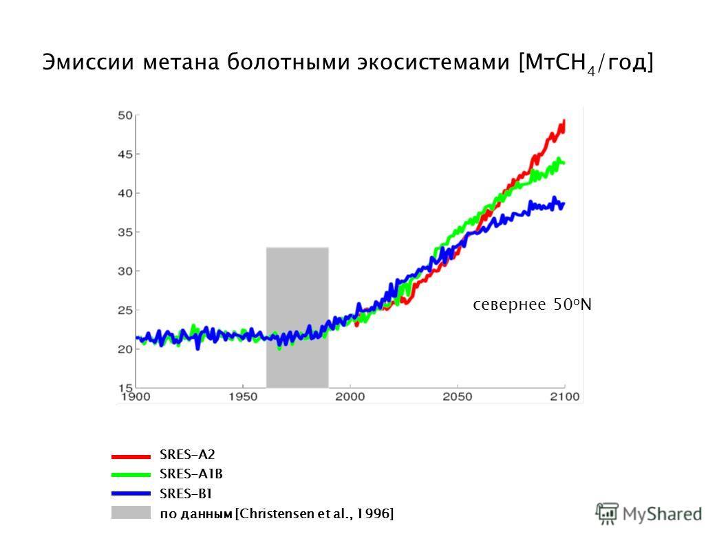 Эмиссии метана болотными экосистемами [МтСН 4 /год] SRES-A2 SRES-A1B SRES-B1 по данным [Christensen et al., 1996] севернее 50 о N