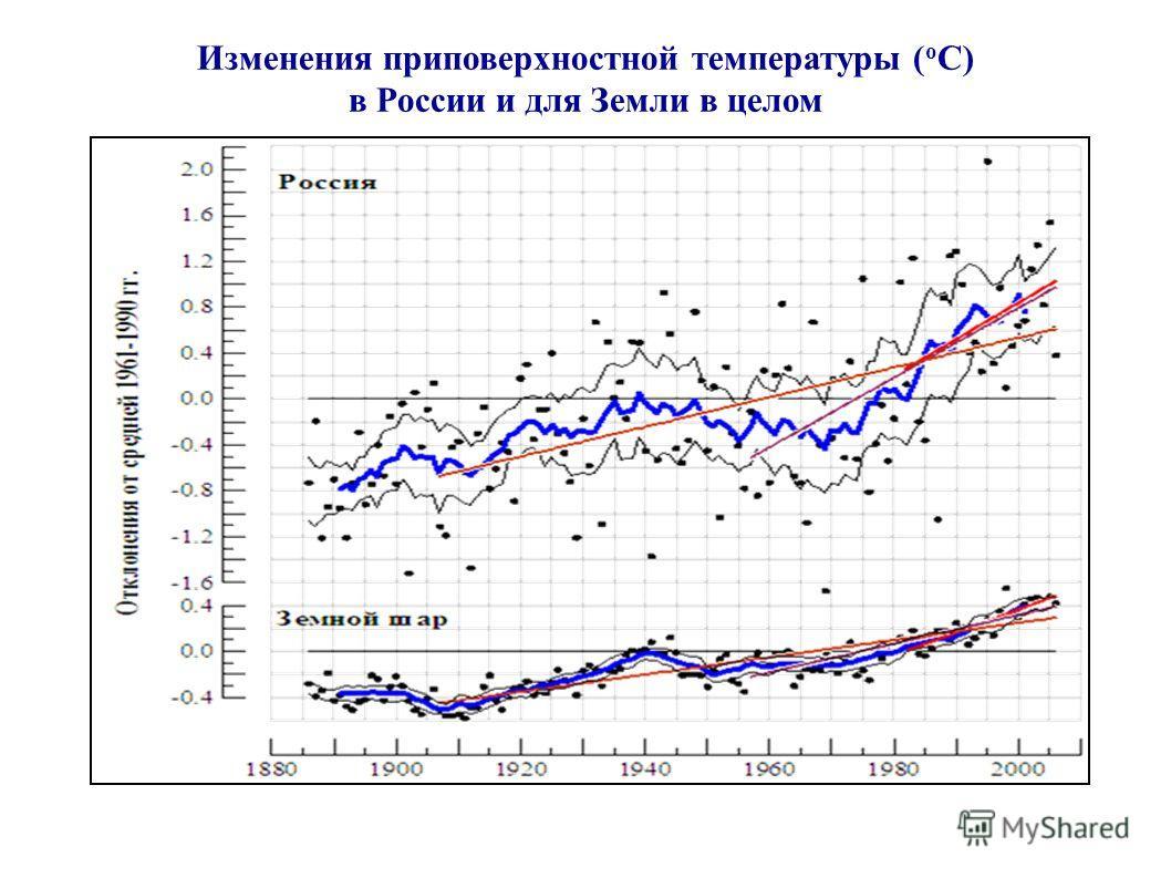 Изменения приповерхностной температуры ( o C) в России и для Земли в целом