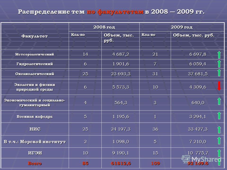 Распределение тем по факультетам в 2008 2009 гг. Факультет 2008 год 2009 год Кол-во Объем, тыс. руб. Кол-во Метеорологический14 4 687,2 21 6 697,8 Гидрологический6 1 901,6 7 6 059,4 Океанологический 25252525 23 693,3 31 37 681,5 Экологии и физики при