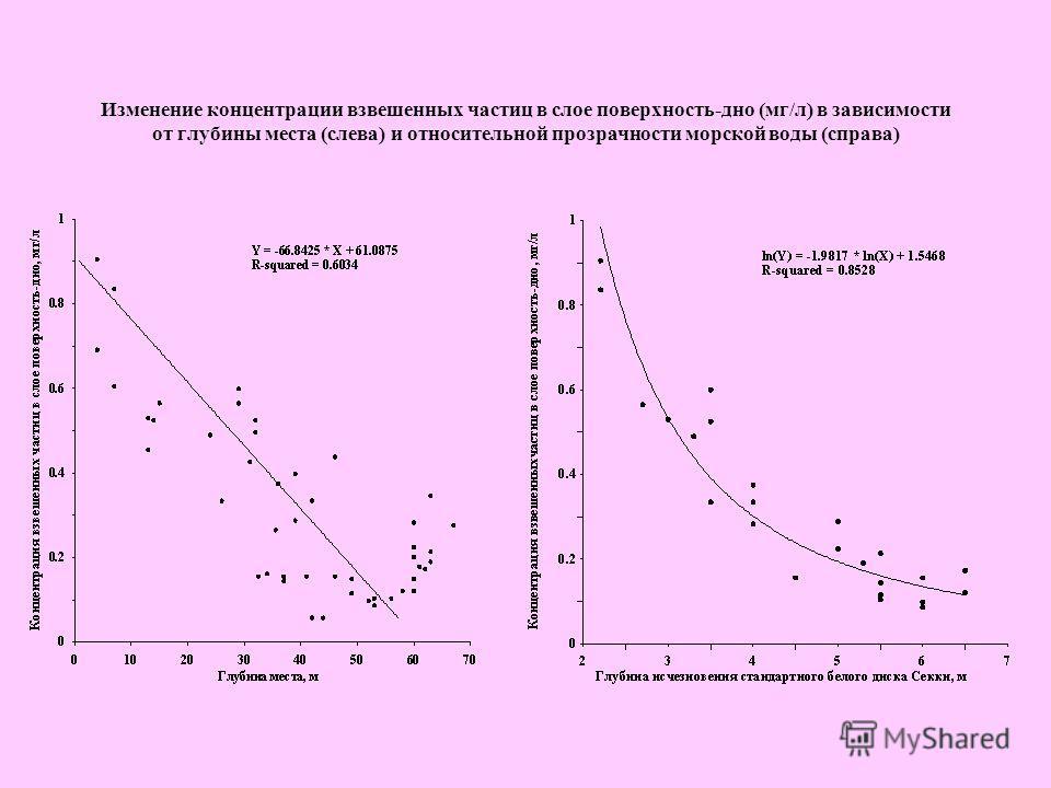 Изменение концентрации взвешенных частиц в слое поверхность-дно (мг/л) в зависимости от глубины места (слева) и относительной прозрачности морской воды (справа)