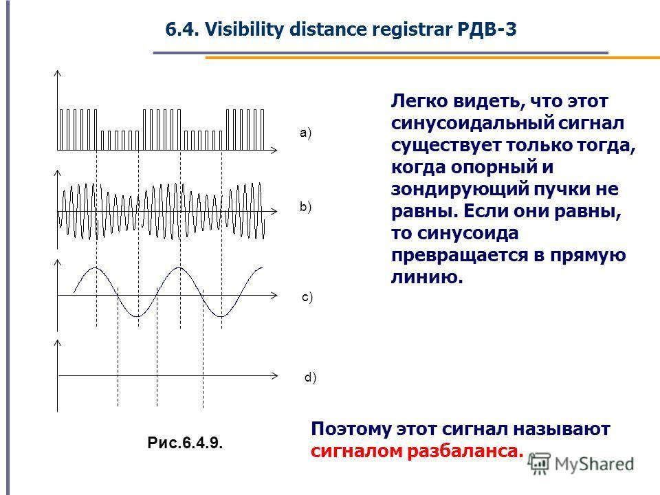 a) b) c) d) Рис.6.4.9. Легко видеть, что этот синусоидальный сигнал существует только тогда, когда опорный и зондирующий пучки не равны. Если они равны, то синусоида превращается в прямую линию. Поэтому этот сигнал называют сигналом разбаланса. 6.4.