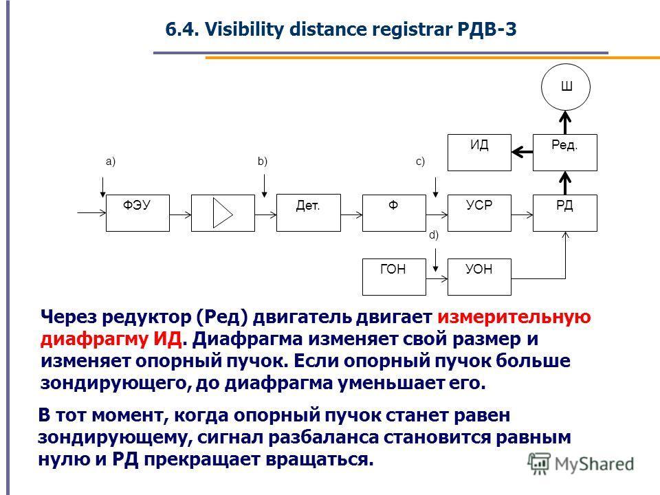 d) ФЭУ Дет. ФУСРРД Ред. Ш ИД УОНГОН a)b)c) Через редуктор (Ред) двигатель двигает измерительную диафрагму ИД. Диафрагма изменяет свой размер и изменяет опорный пучок. Если опорный пучок больше зондирующего, до диафрагма уменьшает его. В тот момент, к