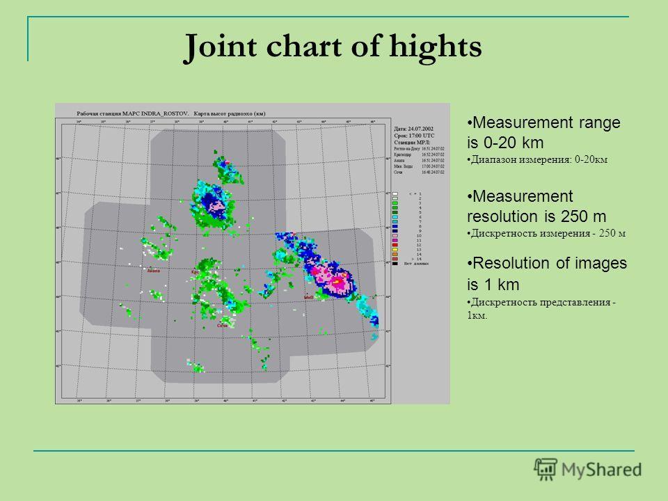 Joint chart of hights Measurement range is 0-20 km Диапазон измерения: 0-20км Measurement resolution is 250 m Дискретность измерения - 250 м Resolution of images is 1 km Дискретность представления - 1км.