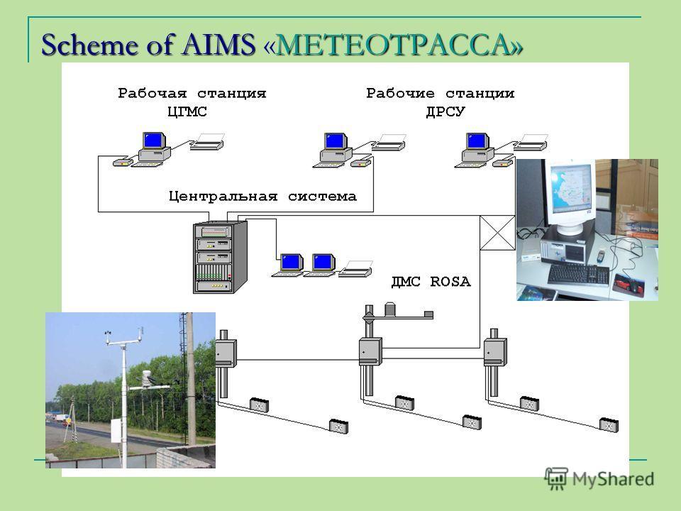 Scheme of AIMS МЕТЕОТРАССА» Scheme of AIMS «МЕТЕОТРАССА»
