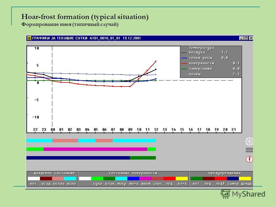 Hoar-frost formation (typical situation) Формирование инея (типичный случай)