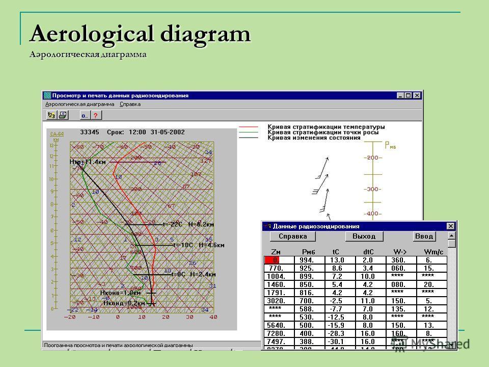 Aerological diagram Aэрологическая диаграмма