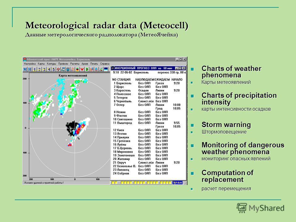Meteorological radar data (Meteocell) Данные метерологического радиолокатора (MeтеоЯчейка) Charts of weather phenomena Charts of weather phenomena Карты метеоявлений Карты метеоявлений Charts of precipitation intensity Charts of precipitation intensi