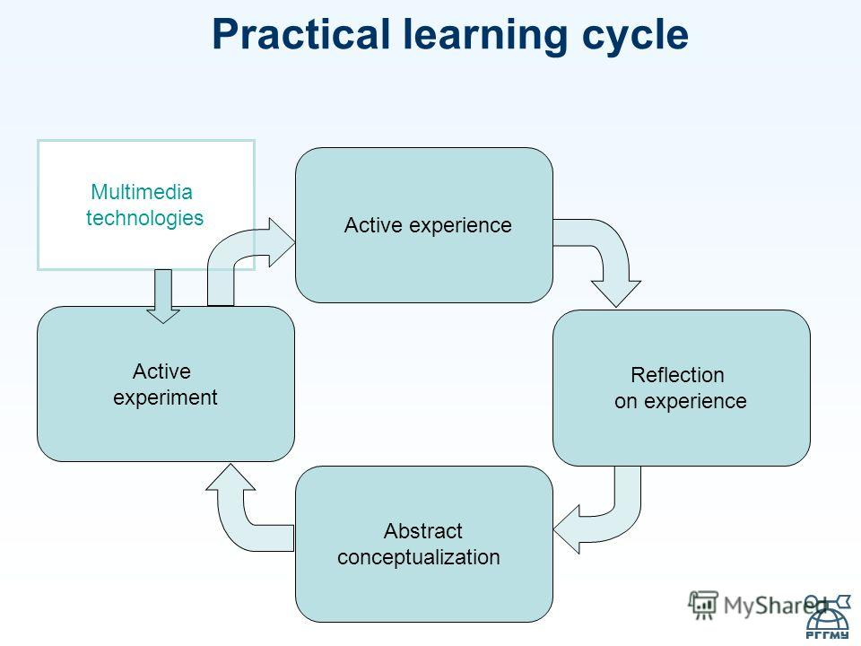 Practical learning cycle Active experiment Reflection on experience Abstract conceptualization Active experience Multimedia technologies